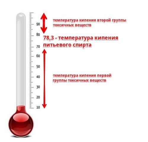 Температурные отметки в дистилляции